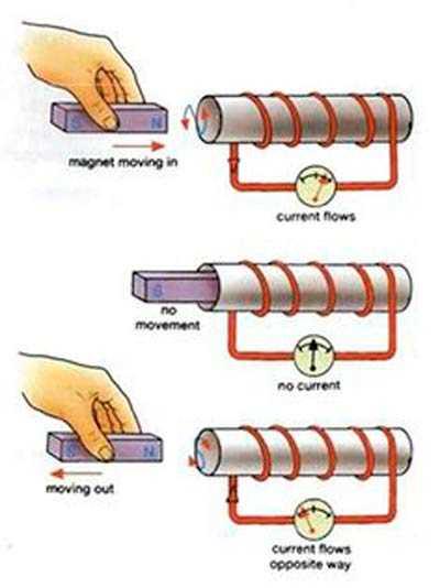 inductor funcionamiento